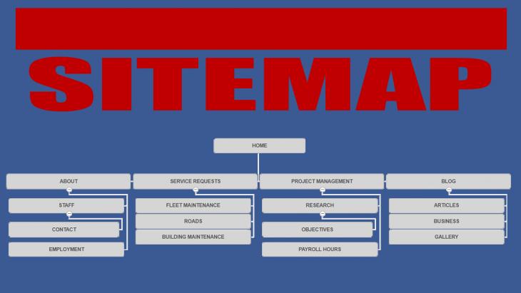 php-ile-dinamik-sitemap-olusturmak